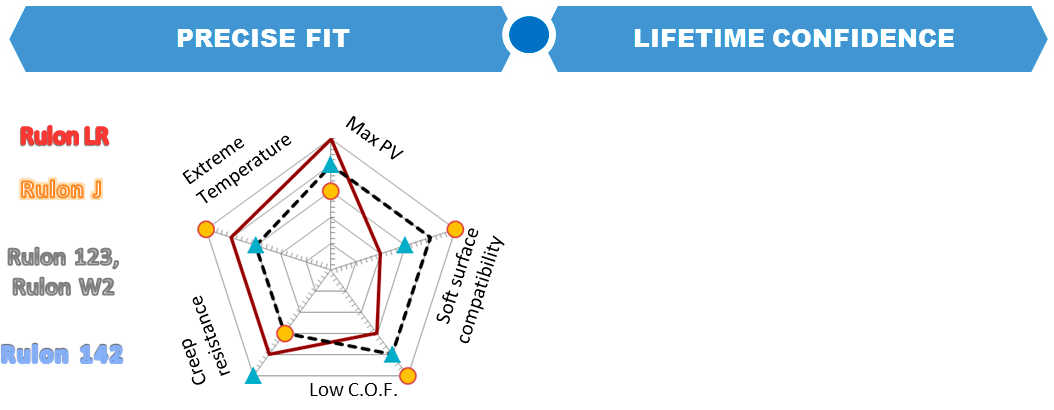 Rulon Products Diagram