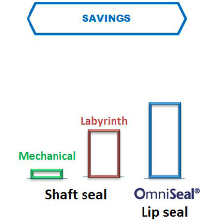 OmniSeal OmniLip Savings